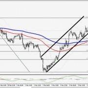 Technical Report – April 25, 2013:  USD/JPY Ready for a Test of 100