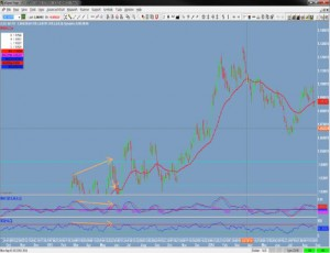 USDCAD – Daily Chart