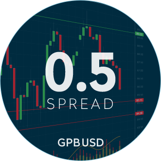 Understanding the Spread